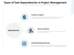 Types Of Task Dependencies In Project Management Ppt PowerPoint Presentation Layouts Samples