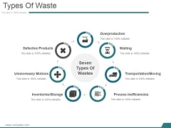 Types Of Waste Ppt PowerPoint Presentation Clipart