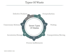Types Of Waste Ppt PowerPoint Presentation Icon