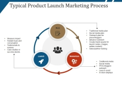 Typical Product Launch Marketing Process Ppt PowerPoint Presentation Pictures Design Templates