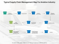 Typical Supply Chain Management Map For Aviation Industry Ppt PowerPoint Presentation Pictures Show