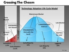 Technology Adoption Lifecycle Chasm PowerPoint Templates