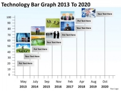 Technology Bar Graph 2013 To 2020 PowerPoint Templates Ppt Slides Graphics