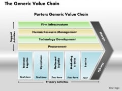 The Generic Value Chain Business PowerPoint Presentation