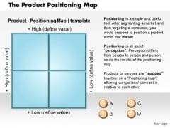The Product Positioning Map Business PowerPoint Presentation