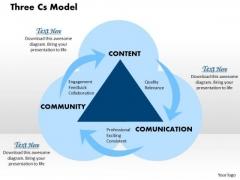 Three Cs Model Business PowerPoint Presentation