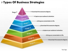 Timeline Ppt Template 7 Types Of Business Strategies