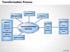 Transformation Process Business PowerPoint Presentation