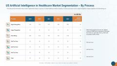 US Artificial Intelligence In Healthcare Market Segmentation By Process Brochure PDF