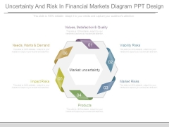 Uncertainty And Risk In Financial Markets Diagram Ppt Design
