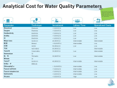Underground Aquifer Supervision Analytical Cost For Water Quality Parameters Guidelines PDF