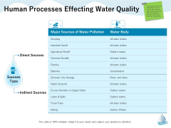 Underground Aquifer Supervision Human Processes Effecting Water Quality Inspiration PDF