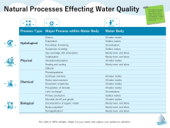 Underground Aquifer Supervision Natural Processes Effecting Water Quality Information PDF