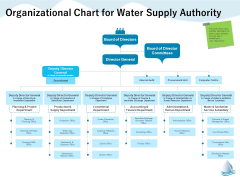 Underground Aquifer Supervision Organizational Chart For Water Supply Authority Themes PDF