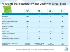 Underground Aquifer Supervision Pollutants That Deteriorate Water Quality On Global Scale Ppt Portfolio Files PDF
