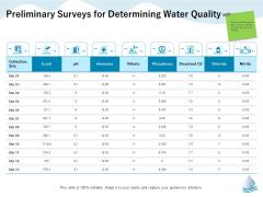Underground Aquifer Supervision Preliminary Surveys For Determining Water Quality Ppt Summary Slideshow PDF
