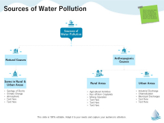 Underground Aquifer Supervision Sources Of Water Pollution Ppt Model Infographics PDF