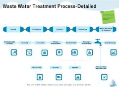 Underground Aquifer Supervision Waste Water Treatment Process Detailed Summary PDF