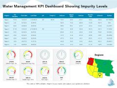 Underground Aquifer Supervision Water Management Kpi Dashboard Showing Impurity Levels Slides PDF