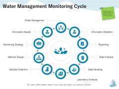 Underground Aquifer Supervision Water Management Monitoring Cycle Portrait PDF