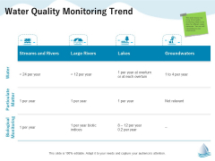 Underground Aquifer Supervision Water Quality Monitoring Trend Ppt Icon Clipart PDF