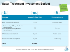 Underground Aquifer Supervision Water Treatment Investment Budget Ppt Summary Pictures PDF