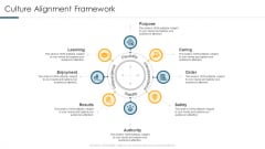 Understanding And Managing Business Performance Culture Alignment Framework Diagrams PDF
