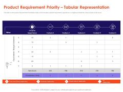 Understanding Business REQM Product Requirement Priority Tabular Representation Portrait PDF