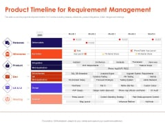 Understanding Business REQM Product Timeline For Requirement Management Topics PDF
