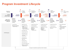 Understanding Business REQM Program Investment Lifecycle Ppt Styles Graphics Tutorials PDF