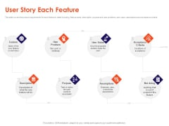 Understanding Business REQM User Story Each Feature Ppt Infographics Pictures PDF