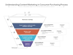Understanding Content Marketing In Consumer Purchasing Process Ppt PowerPoint Presentation Gallery Slides PDF