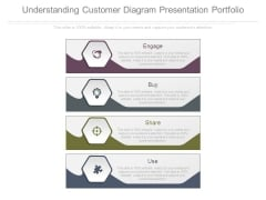 Understanding Customer Diagram Presentation Portfolio