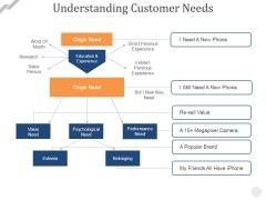 Understanding Customer Needs Template 1 Ppt PowerPoint Presentation Professional Show
