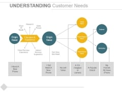 Understanding Customer Needs Template 1 Ppt PowerPoint Presentation Slides Graphics