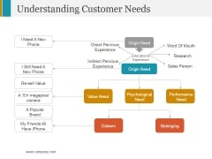 Understanding Customer Needs Template 1 Ppt PowerPoint Presentation Styles Picture