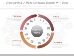 Understanding Of Media Landscape Diagram Ppt Slides