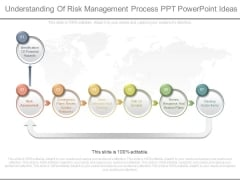 Understanding Of Risk Management Process Ppt Powerpoint Ideas