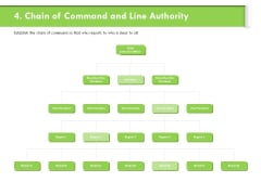 Understanding Organizational Structures Chain Of Command And Line Authority Diagrams PDF