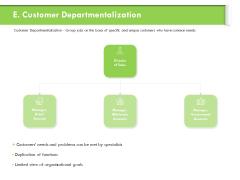 Understanding Organizational Structures Customer Departmentalization Graphics PDF