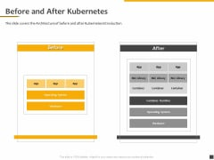 Understanding The Kubernetes Components Through Diagram Before And After Kubernetes Ppt Inspiration Portrait PDF