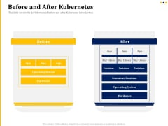 Understanding The Kubernetes Concepts And Architecture Before And After Kubernetes Ppt Outline Infographics PDF