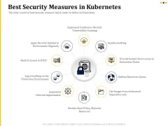 Understanding The Kubernetes Concepts And Architecture Best Security Measures In Kubernetes Ppt Outline Templates PDF