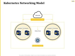 Understanding The Kubernetes Concepts And Architecture Kubernetes Networking Model Ppt Outline Guide PDF