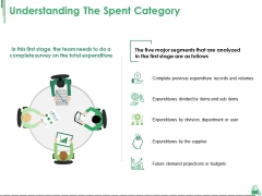 Understanding The Spent Category Ppt PowerPoint Presentation Styles Images