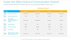 Unified Business Consumer Marketing Strategy Factors That Affect Choice Communication Channel Designs PDF