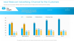 Unified Business Consumer Marketing Strategy Most Relevant Advertising Channel Customers Diagrams PDF