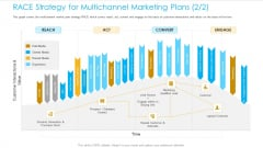 Unified Business Consumer Marketing Strategy RACE Strategy Multichannel Marketing Plans Marketing Diagrams PDF