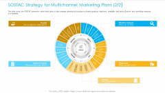 Unified Business Consumer Marketing Strategy SOSTAC Strategy Multichannel Marketing Plans Analysis Template PDF