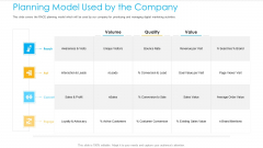 Unified Business To Consumer Marketing Strategy Planning Model Used By The Company Designs PDF